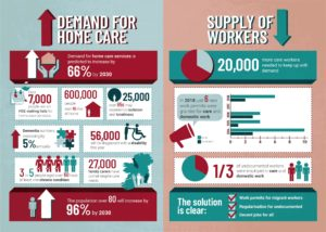 Homecare infographic